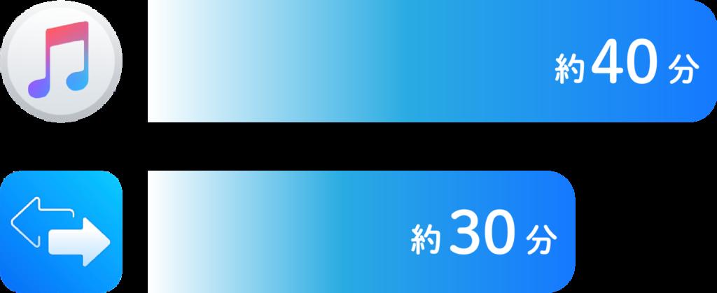 スプード比較(iTunes40分、EaseUS MobiMover30分)